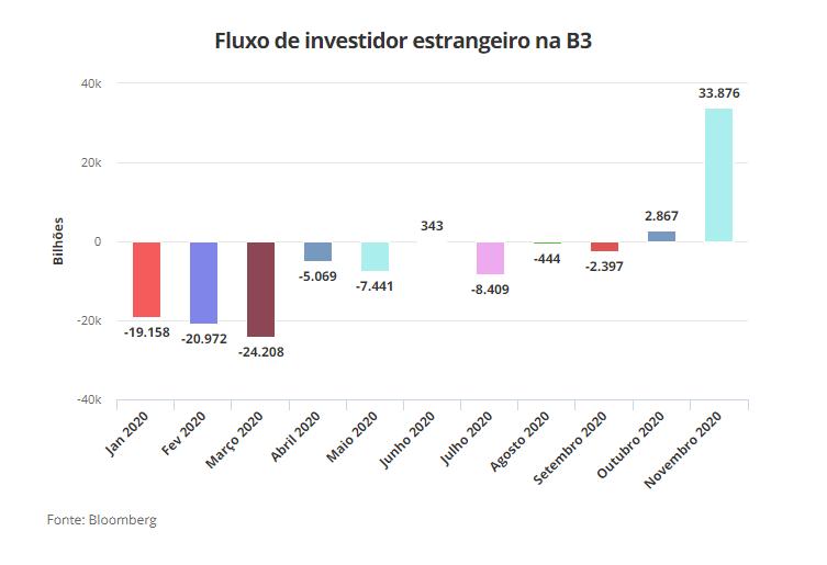 Bovespa, inversores extranjeros