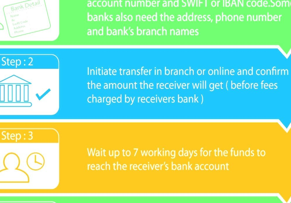 Wire Transfer - Transferring Money From Bank To Bank