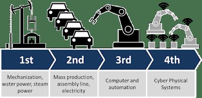 Mengenal Smart Factory