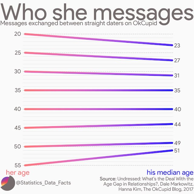Who she messages: Messages exchanged between straight daters on OkCupid