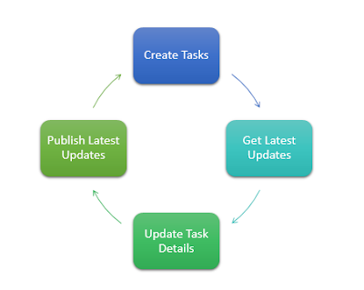 Simple Task Management Process