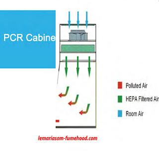 Lemari Kerja PCR / PCR Cabinet Model PCR 1000