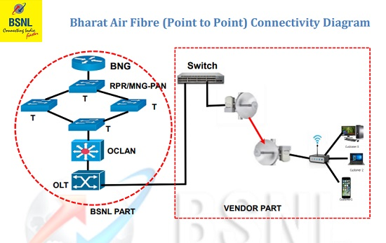 Bharat Air Fibre (Point to Point) Connectivity Diagram