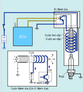 Dòng điện trong cuộn sơ cấp cuộn dây đánh lửa động cơ đốt trong