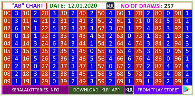 Kerala Lottery Winning Number Trending and Pending  AB chart  on 12.01.2020