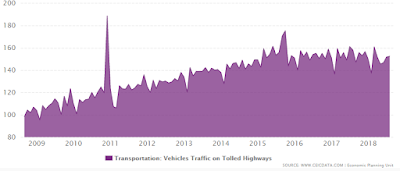 Malaysian vehicular traffic