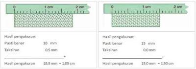 pembacaan pengukuran panjang mistar