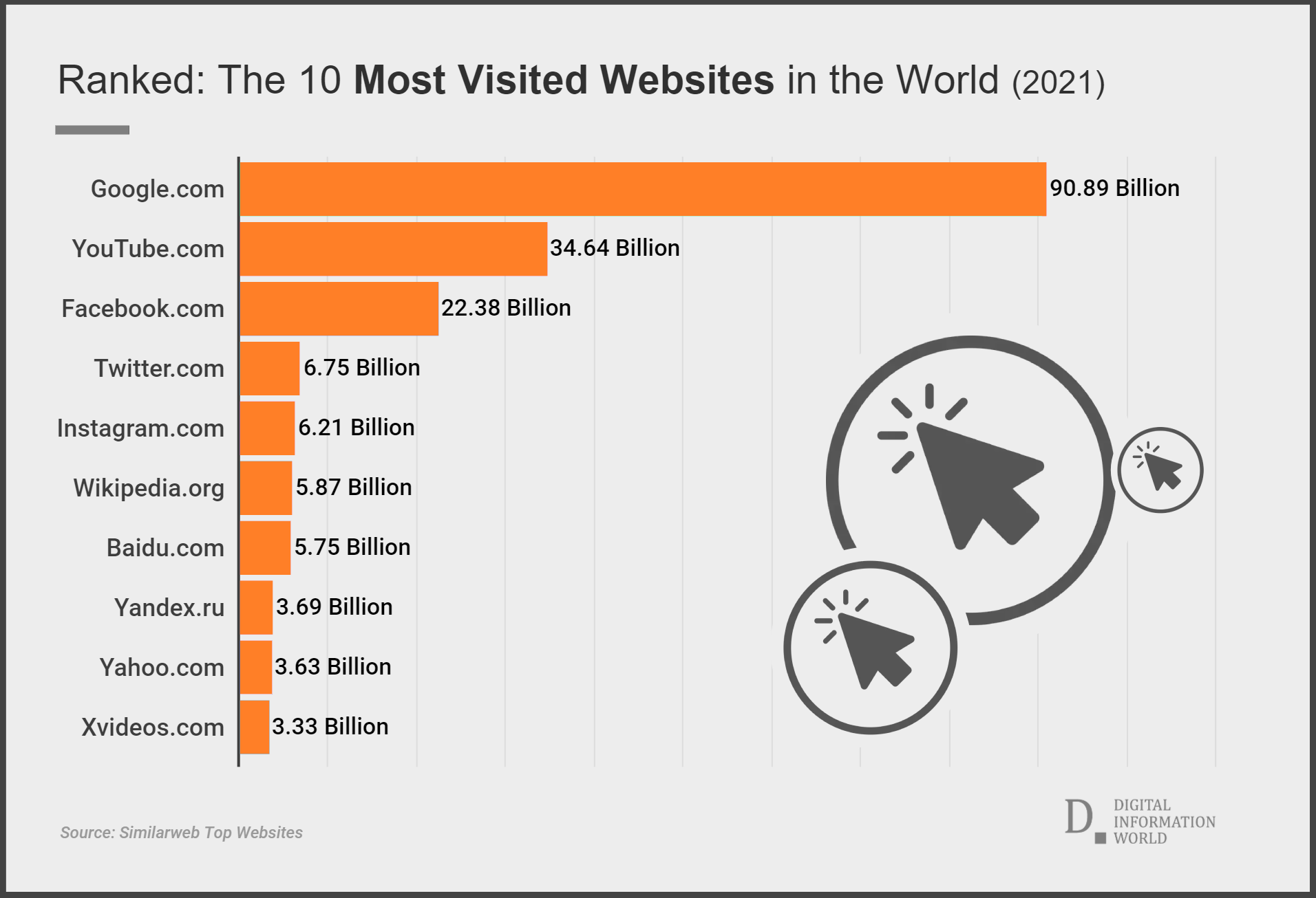 Ranked: The 10 Most Visited Websites in the World