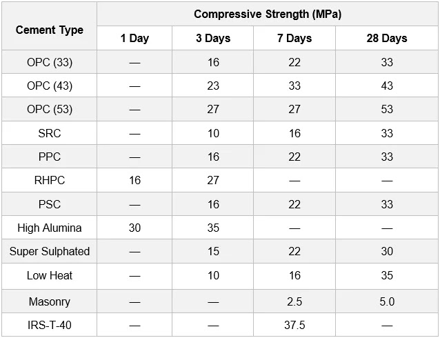 Compressive Strength of Cement Mortar Cubes Lab Report pdf