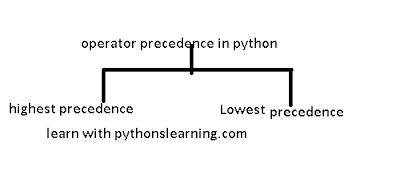 operator precedence in python- operator associativity
