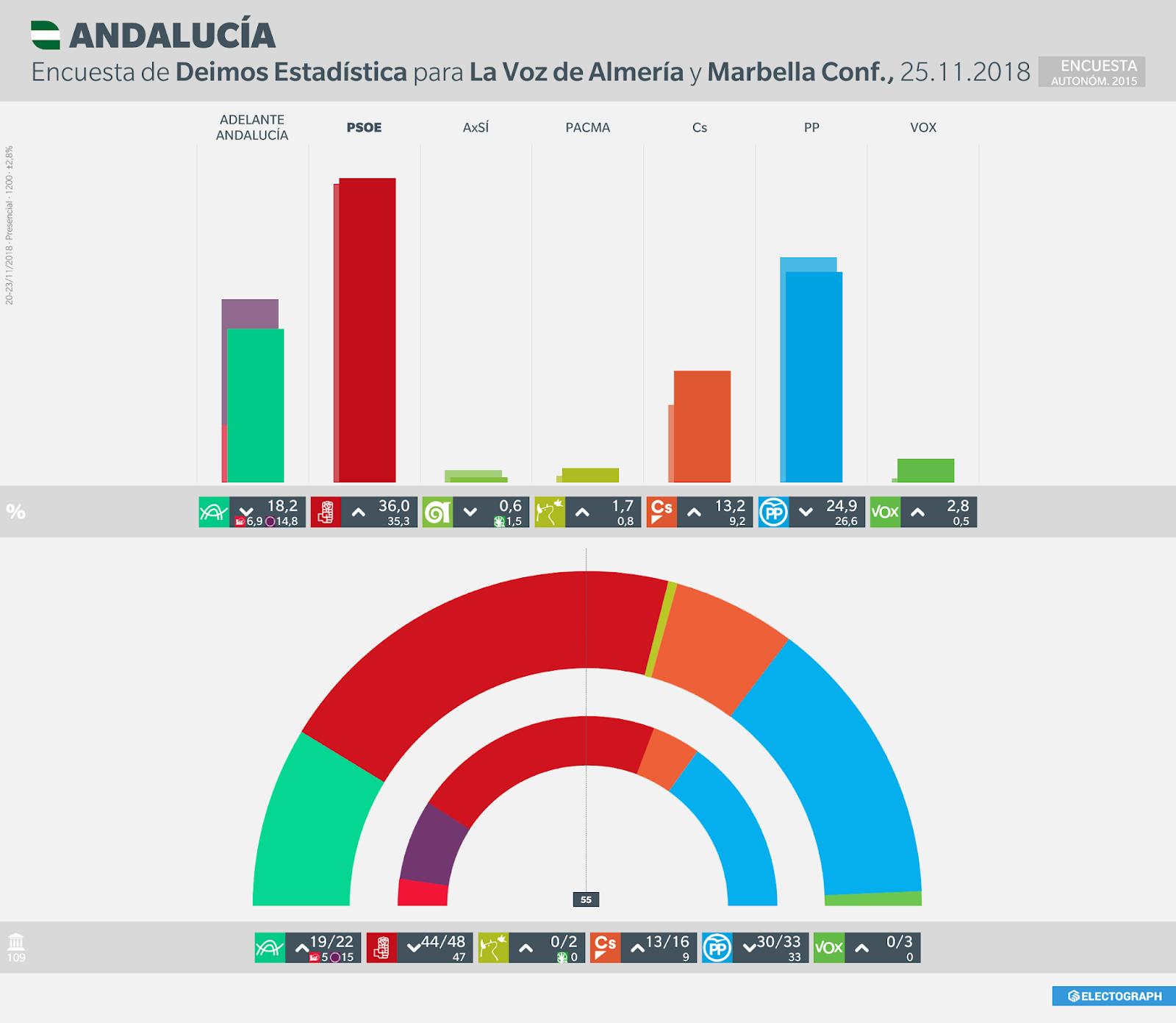 Gráfico de la encuesta para elecciones autonómicas en Andalucía realizada por Deimos Estadística para La Voz de Almería y Marbella Confidencial en noviembre de 2018