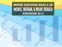 Materi Modus, Median, dan Mean Matematika Kelas 6 Semester 2
