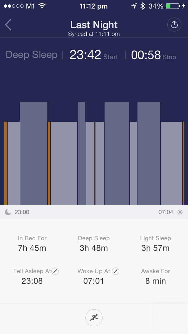 Sleep Cycle Chart