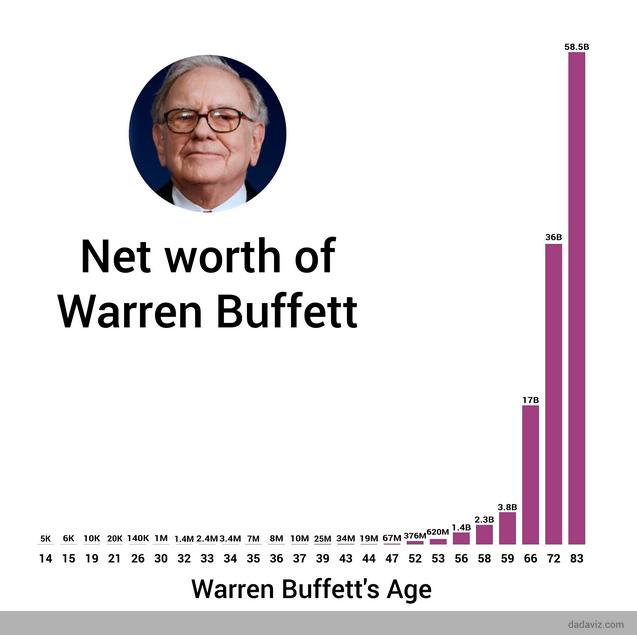 Tài sản của Warren Buffett