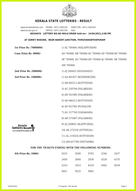 Kerala Lottery Result Today Live 14.04.21 | AKSHAYA Lottery Result AK 493 Lottery Result