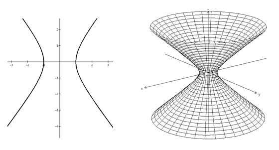 Hiperboloide gerado pela rotação de uma hipérbole