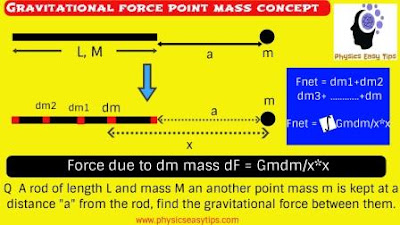 gravitational force and gravitational constant,gravitational force point mass concept,why gravitational force acts on point mass