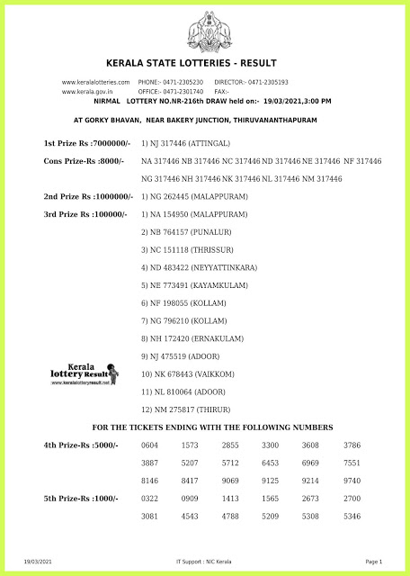 Kerala Lottery Result Today Live 19.03.2021   Nirmal NR 216 Lottery Result