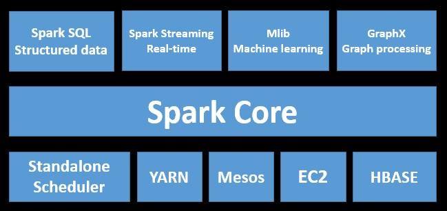 Snehal's Big Data Spark Hadoop Zone: Spark Interview