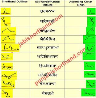 25-february-2021-ajit-tribune-shorthand-outlines