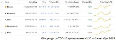 Обзор курсов ТОП-10 криптовалют к USD — 2 сентября 2018