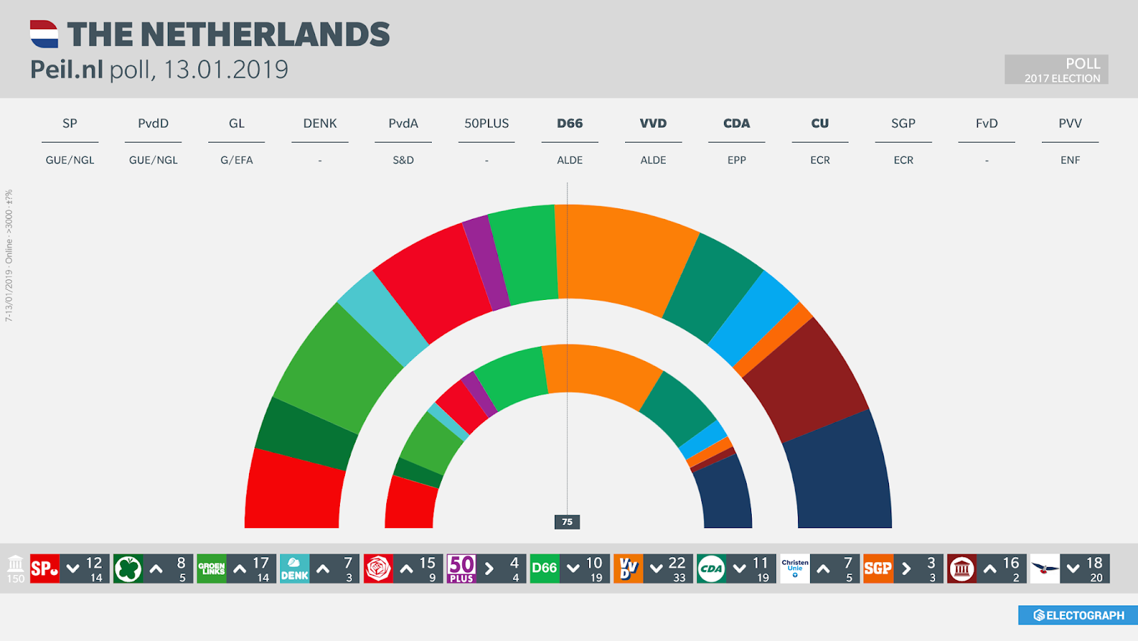 THE NETHERLANDS: Peil.nl poll chart, 13 January 2019