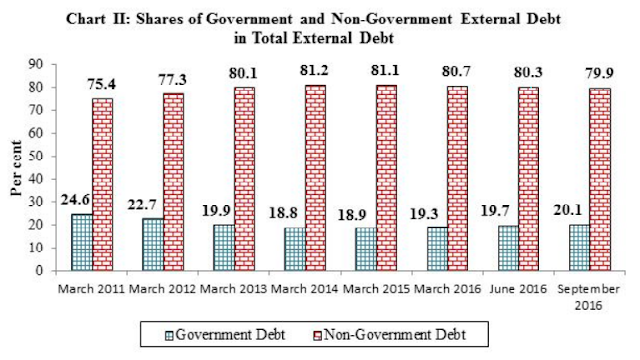 Shares of Government and Non-Government External Debt in Total external debt at end-September 2016 (per cent)