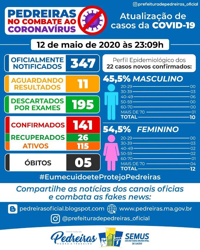 """Pedreiras já registra 5 óbitos e chega a 141 casos do Novo Coronavírus """"Já são 26 casos recuperados """""""