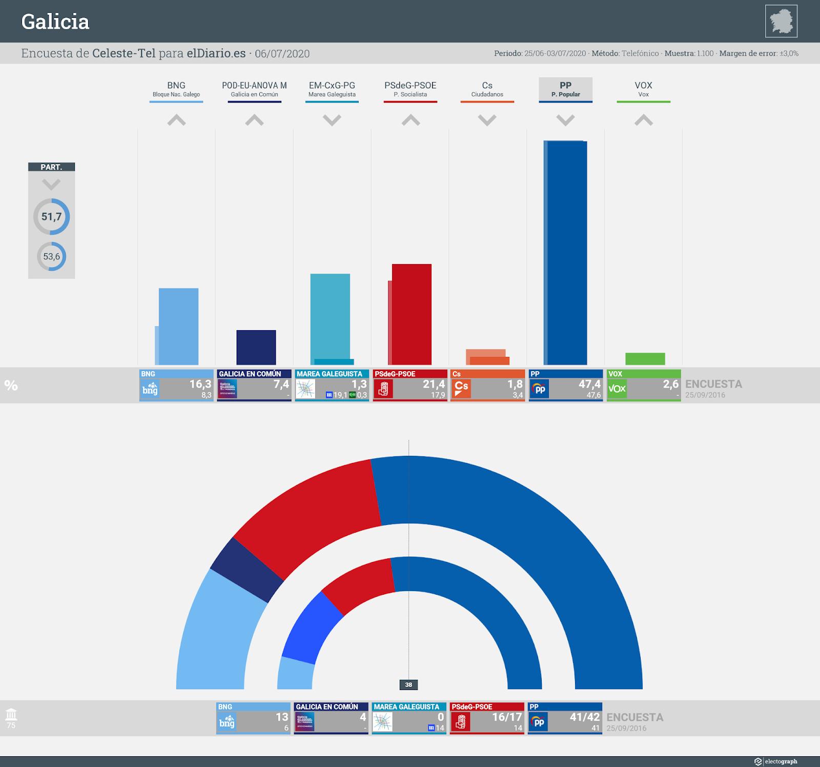 Gráfico de la encuesta para elecciones autonómicas en Galicia realizada por Celeste-Tel para eldiario.es, 6 de julio de 2020