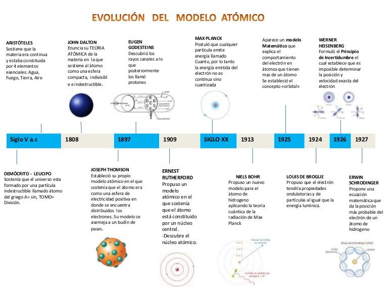 Iesa qumica qu tabla peridica tabla peridica y su utilidad es interesante tener un idea de como evolucion el tomo para ello te invito a revisar este esquema y el mapa conceptual urtaz Choice Image