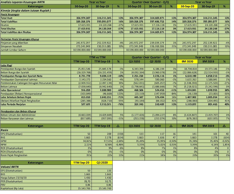 Idx Investor Bbtn Q3 2020 Pt Bank Tabungan Negara Persero Tbk Analisis Laporan Keuangan