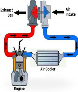 Intake & exhaust Sistem Mesin Diesel