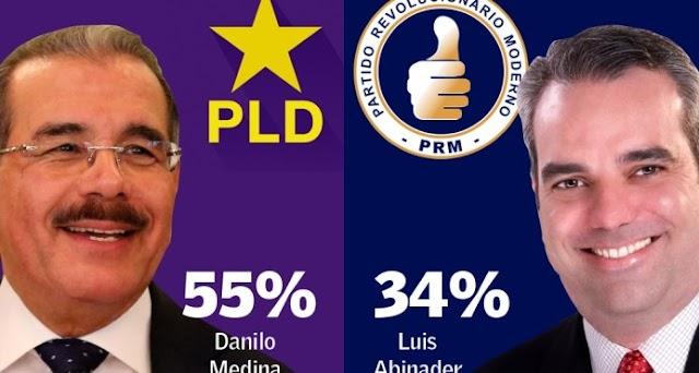 Encuesta Greenberg-Diario Libre, Danilo mantiene ventaja sobre Abinader