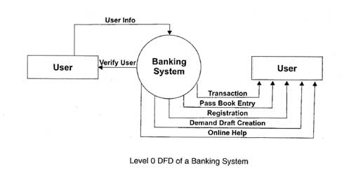 draw a dfd for online banking system make necessary assumptions required - Make Dfd Online