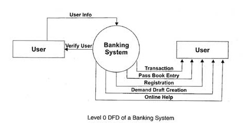 draw a dfd for online banking system make necessary assumptions required ignou group - Er Diagram For Online Banking System
