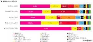 【市場調査】携帯ユーザーによる利用ポイントサービス上位は楽天、Tポイント、dポイント、PayPay、Ponta