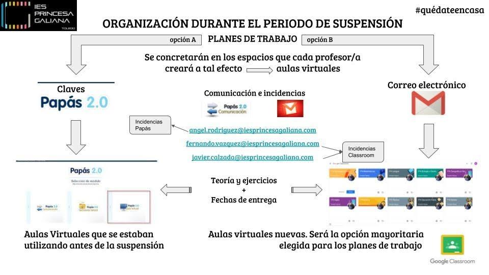 Infografía de la organización durante el periodo de suspensión