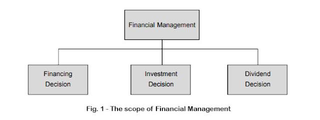 apa itu manajemen keuangan
