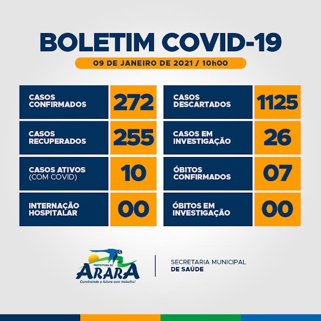 Arara já registra 10 casos ativos da Covid-19