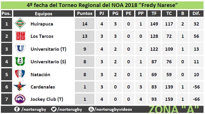 Tabla de posiciones #4taFecha del #RegionalDelNOA Zona A