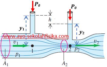 fluida dinamis, venturimeter