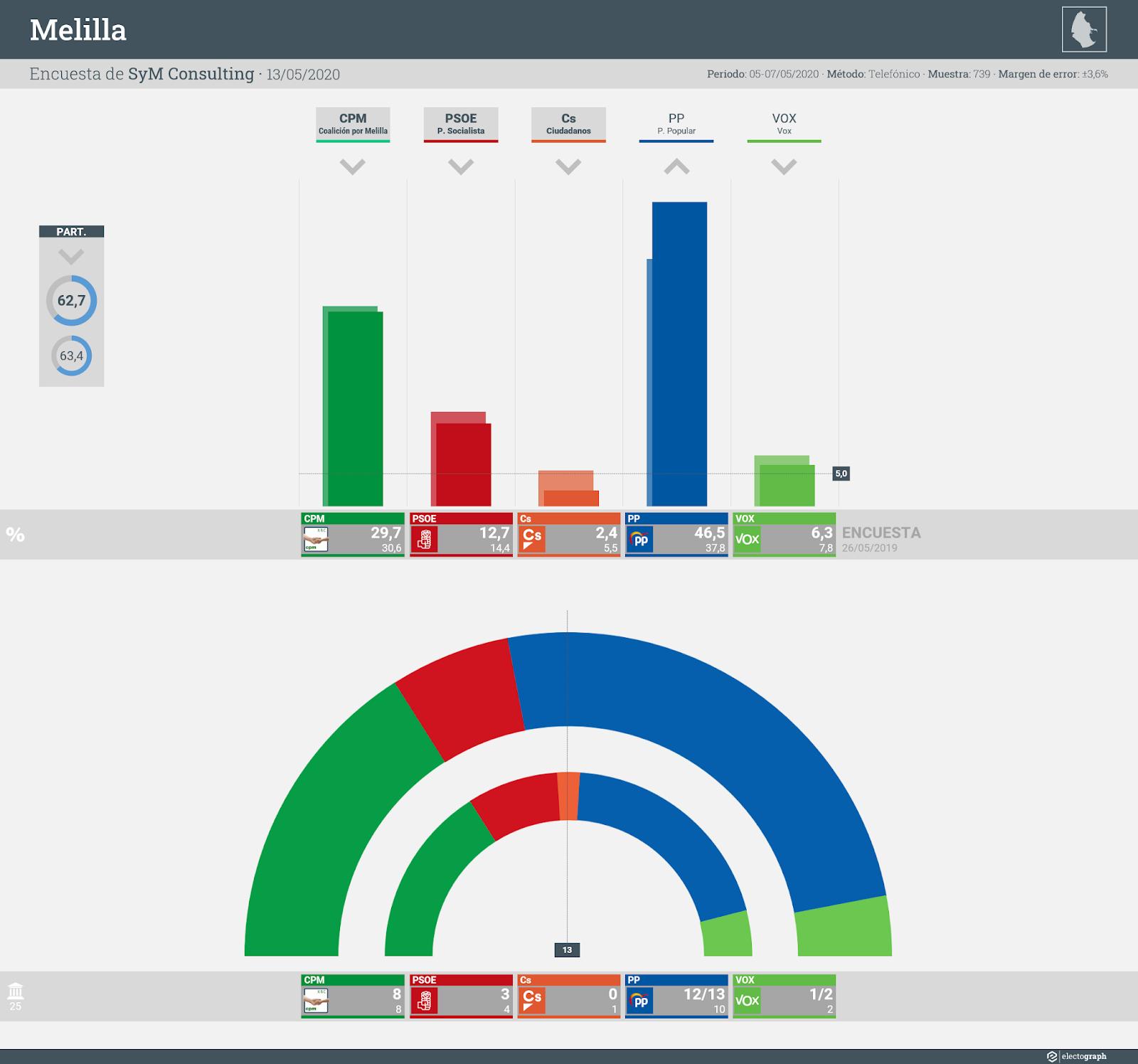 Gráfico de la encuesta para elecciones autonómicas en Melilla realizada por SyM Consulting, 13 de mayo de 2020