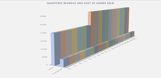 revenue and cogs visual