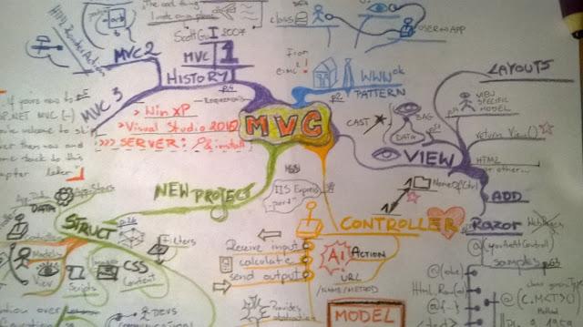 MVC MindMap