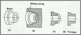 Jenis Gambar Potongan (Irisan) pada Gambar Teknik