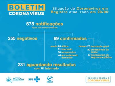 Quinto óbito por Coronavírus - Covid-19 em Registro-SP