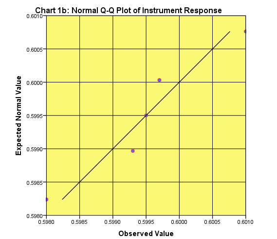 "Fig. 1b: A Normal Q-Q Plot of Instrument Response (Absorbance) of the data given in Table 1 corresponding to 10 μg/l  concentration excluding a possible ""outlier"" point (absorbance: 0.6400) - Testing if Absorbance values are normally distributed"
