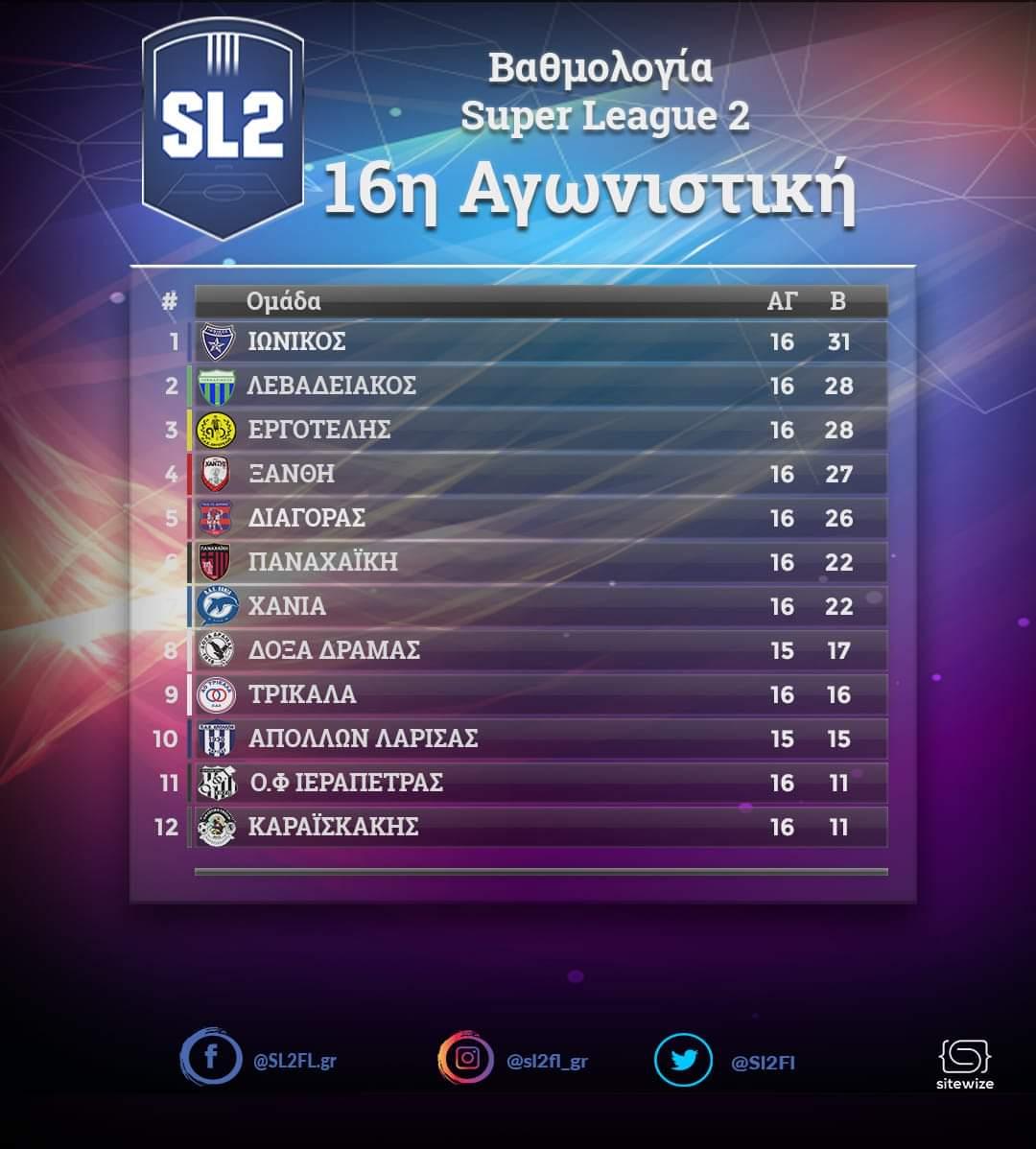 Στην 4η θέση της Super League 2 ο ΑΟΞ