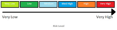risk level diagram