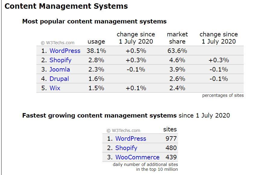WordPress chiếm 38%  tổng website trên toàn thế giới tính đến tháng 7/2020